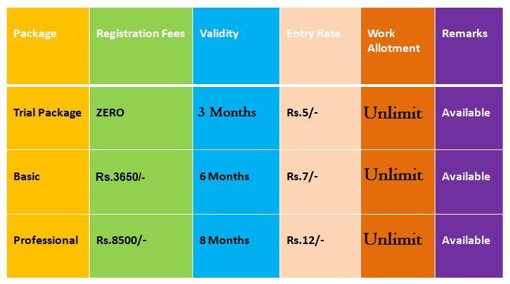 registration fees ad post jobs